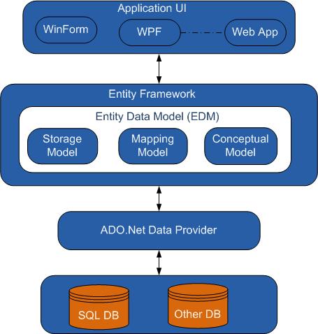 Enitity Framework - architecture