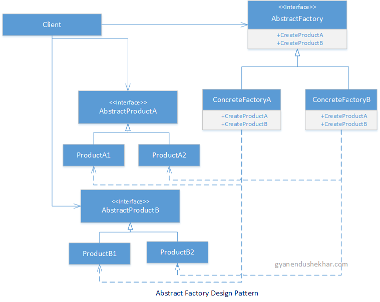 Abstract Factory design pattern in C# - UML diagram
