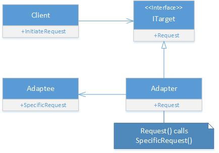 Adapter Design Pattern in C# - UML Diagram