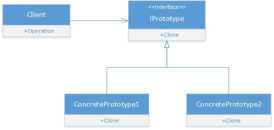 Prototype design pattern in C# - UML Diagram