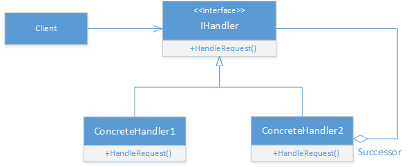 Chain of responsibility design pattern in C#- UML