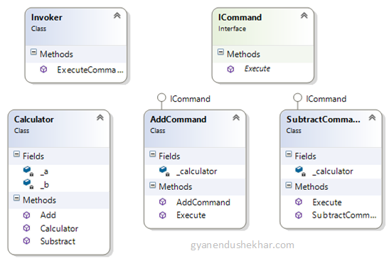 Command design pattern in c gyanendu shekhars blog class diagram ccuart Image collections