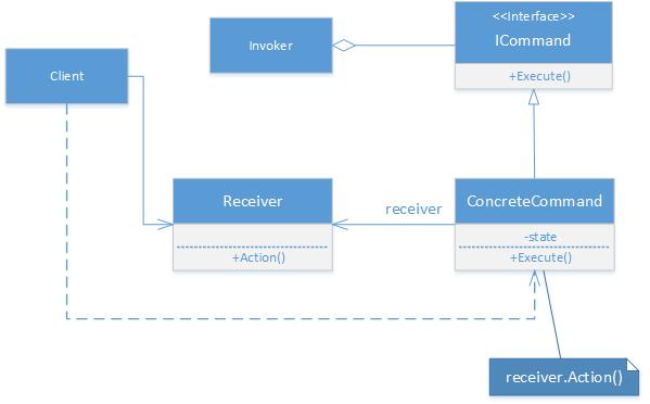 Command Design Pattern In C Gyanendu Shekhar S Blog