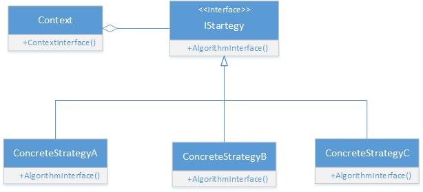 strategy design pattern in c# -uml diagram