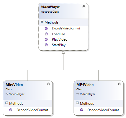 Template Method Pattern In C Gyanendu Shekhars Blog