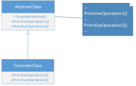 Template method Pattern in C# - Gyanendu Shekhar's Blog