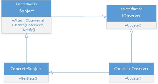 Observer Design Pattern in C# - UML Diagram